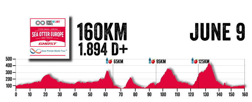 Sea Otter 160km Route Profile
