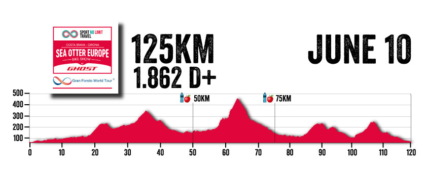Sea Otter 125km Route Profile